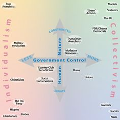 Good chart to understand different political parties. Classical Liberalism, Political Spectrum, History Education, Political Party, Tea Party, Perspective, Politics, Maps