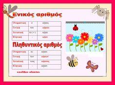 Greek Language, Language Arts, Learn Greek, Kids Corner, Speech Therapy, Second Grade, Grammar, Teacher, Education