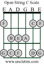 Learning to Construct A Lead On A Guitar