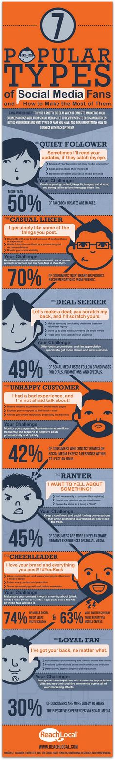 Using social media fans to boost brand awareness - #infographic via Reach Local.
