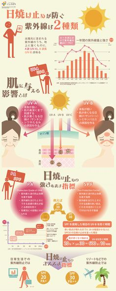 日焼け止めが防ぐ紫外線は2種類についてインフォグラフィックにまとめました。いしゃまち記事「SPFやPAって何?日焼け止めを選ぶ時の指標とは?」より