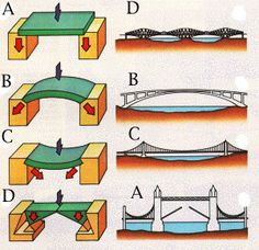 Truss bridge: pair of girders supporting a deck spanning the gap between two piers; withstands compression in upper parts and tension in lower. Arch bridge: can be designed so that no part is in tension. Reinforced concrete is more elegant and less Bridge Engineering, Civil Engineering Construction, Bridge Construction, Engineering Science, Mechanical Engineering, Construction Process, Mechanical Design, Cantilever Architecture, Cantilever Bridge