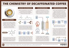 Low acid decaf coffee swiss water process coffeenate 28 how is decaf coffee 10 best decaf coffee beans toHow Is Decaffeinated Coffee Made The Chemistry … Chemistry Experiments, Science Chemistry, Organic Chemistry, Science Fun, Gcse Science, Science Notes, Summer Science, Experiments Kids, Preschool Science