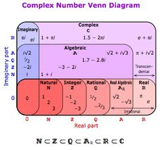 Organizing types of functions by their calculus-related properties, in diagram form? Complex Analysis, Mathematical Analysis, Rational Function, Complex Numbers, Love Math, Integers, Math Concepts, Ask For Help, Calculus