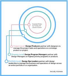 A Pocket Guide to Design Operations | by Rachel Posman | Medium Tool Design, Design Process, Program Management, Priorities, Models, Pocket, Medium, Templates, Engineering Design Process