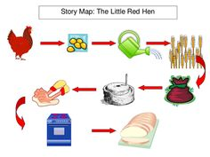 Simple visual story maps that support Pie Corbett's &'Storytelling into Writing&'; and the telling of traditional tales. Maps are included for Billy Goats . Little Red Hen Story, Little Pigs, Eyfs Activities, Book Activities, Teaching Resources, Map Nursery, Nursery Rhymes, Talk 4 Writing, Teaching Writing