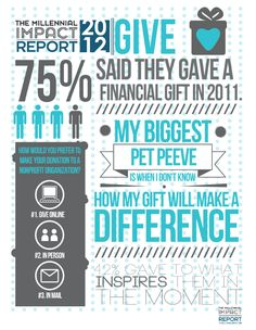 2012 Millennial Impact Report shows 75% of millennials donate, 70% have fundraised for their favorite causes and most give for reasons that span generations—they have a relationship with the cause.