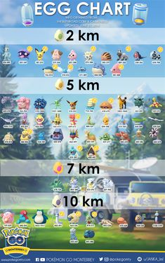 Pokemon GO Egg Hatching Chart How to cheat at Pokemon Go - if you have searched for that and landed here - don't worry you are SO not alone. Judge all you want, but this is what people are searching Pokemon Go Egg Chart, Pokemon Go List, Pokemon Tips, Pokemon Go Cheats, Pokemon Funny, Pokemon Eevee, Pokemon Fusion, Pokemon Comics, Pokemon Pokedex List