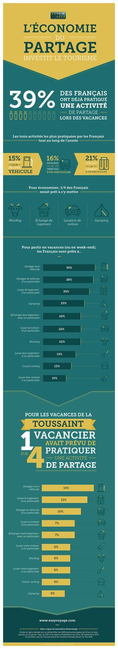 Comment les voyageurs s'approprient l'économie collaborative de partage? #Infographie #collaboratif #tourisme