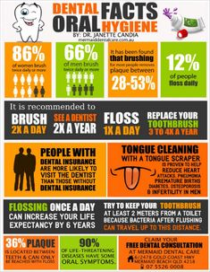 Dental Facts About Oral Hygiene #oralcare #localdentist #cleanteeth http://brushflossandmouthwash.com/sonicare-vs-oral-b/