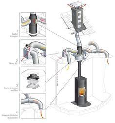 Le système de distribution d'air chaud Confort + permet d'optimiser le rendement de votre appareil de chauffage en récupérant la chaleur produite pour la distribuer dans les différentes pièces de l'habitat. Vous profitez ainsi d'une chaleur constante et d
