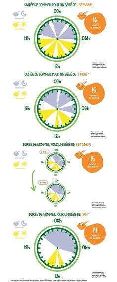 Calendrier du sommeil de bébé. #sommeil #bébé #durée #calendrier #nourrisson #1mois #3mois #6mois #1an