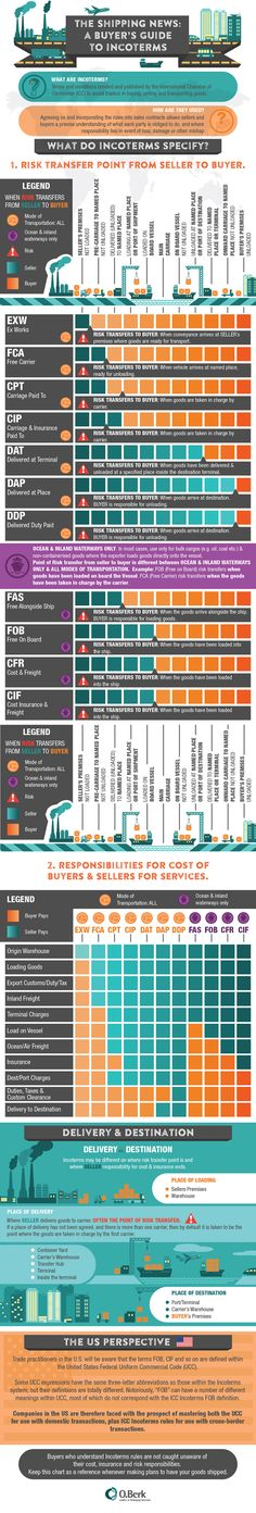 A Buyer's Guide to Incoterms - Crash Course Shipping