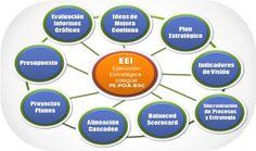 Por qué Ejecutar el Plan Estratégico en forma Integral - http://www.tablero-decomando.com/blog/?p=10492