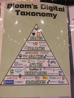 How The Best Web Tools Fit Into Bloom's Digital Taxonomy - Edudemic via Chintomby Newcomer Teaching Technology, Digital Technology, Teaching Tools, Educational Technology, Teaching Kids, Instructional Technology, Instructional Design, 21st Century Learning, Thinking Skills