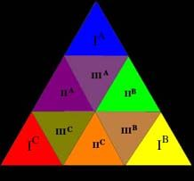 Goethe colour theory - http://www.lasalle.edu/~didio/courses/hon462/hon462_assets/goethe_triangle.jpg