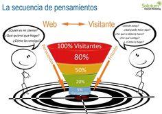 La secuencia de pensamientos en una página web corporativa