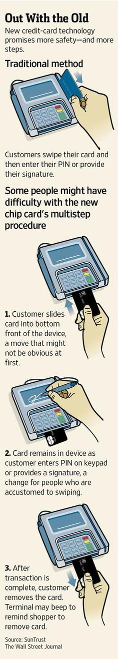 End of the swipe? Banks, retailers speed up drive to add chips to credit, debit cards http://on.wsj.com/Xvw1Dt