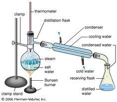 How to Make a Solar Water Distiller