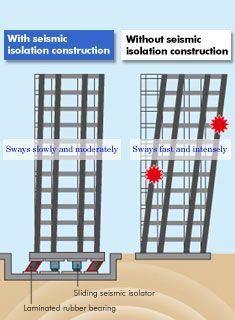 Japanese Earthquake Resistance and Seismic Isolation Technologies Earthquake Proof Buildings, Earthquake Resistant Structures, Earthquake Engineering, Earthquake Damage, Civil Engineering Books, Civil Engineering Software, Civil Engineering Construction, Construction Safety, Sendai