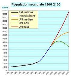 estimation population en 2100 Population Mondiale, Line Chart, Conduit, Environment