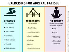 Exercising for Adrenal Fatigue... be careful depending on how severe you adrenal fatigue is though