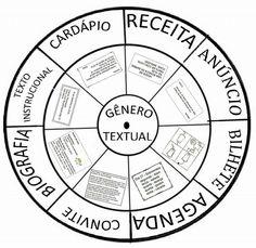 Roleta dos Gêneros Textuais — SÓ ESCOLA