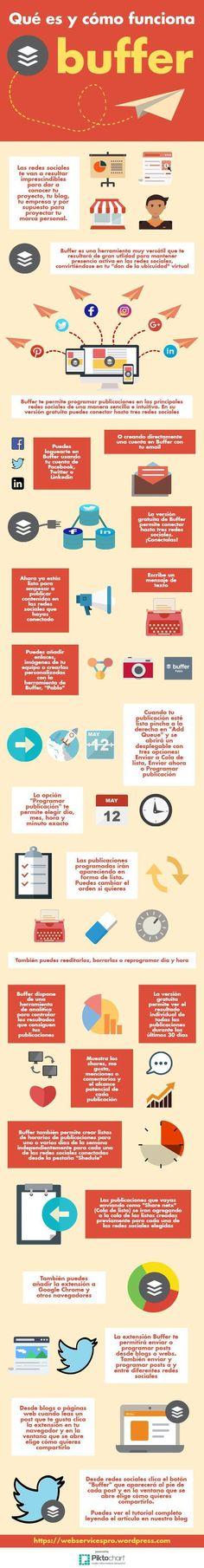 Buffer: qué es y cómo funciona. Herramientas para tu estrategia de redes sociales.