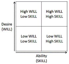 Skill-Will-Matrix