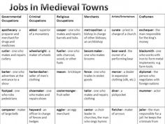typical medieval village occupations | Lesson objectives All: will be able to describe some jobs ... #creativewritingjobs