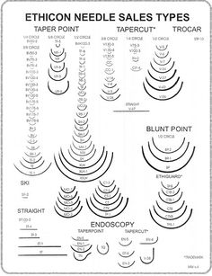 Types of Suturing Needles - because with all the options out there, a cheat sheet is always handy. Find more information on sutures and suturing instruments here: www.1cascade.com/surgical-sutures-and-midwifery-suturing-kits
