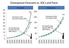 graph-of-day-greenpeace.jpg 598×419 pixels