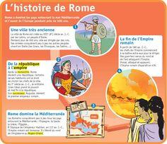 Fiche exposés : L'histoire de Rome