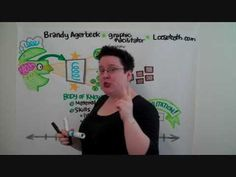 Brandy Agerbeck talking about Graphic Recording - although she calls it Graphic Facilitation!