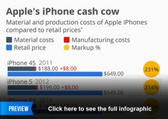 Infographic - Apple's iPhone Cash Cow