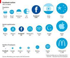 Nación Facebook: Población. Capitalización bursátil. Número de empleados/as.