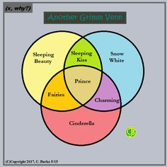 X why the twitter dot explained with venn diagrams my math find this pin and more on my math comics x why ccuart Choice Image