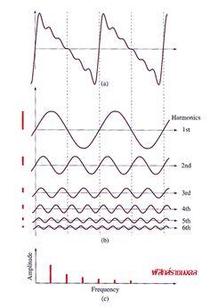 คลื่น ฟิสิกส์ราชมงคล2