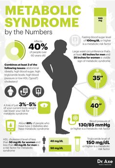 Metabolic syndrome by the numbers - Dr. Axe http://www.draxe.com #health #holistic #natural