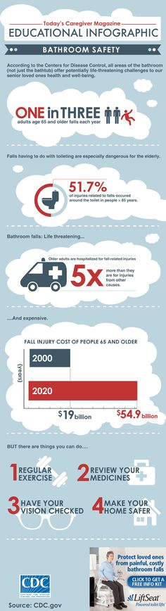 Today's Caregiver Magazine's  Fall Prevention Infographic