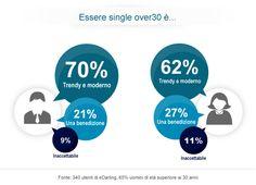 Nuovo sondaggio: Essere single over30 è... #singletrentenni #singleover30 #edarlingitalia http://www.edarling.it/stampa/le-ricerche-di-edarling/single-trentenni