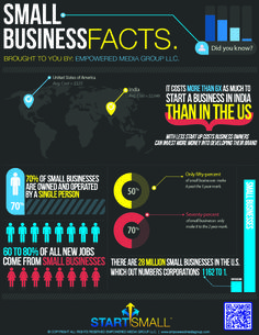 Small Business Facts #Infographics #SMB
