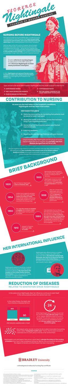 Florence Nightingale: Founder Of Modern Nursing [Infographic] - Scrubs Bradley University, Nursing Articles, Nurse Appreciation Week, Nurse Scrubs, Protestant Reformation, Nursing Profession, Crimean War, Florence Nightingale