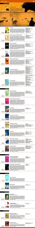 Livros de Mia Couto Títulos, sinopses e informações sobre os livros do autor moçambicano.