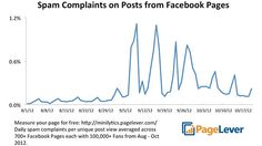 Did spammy posts lead Facebook to downplay brand pages? Ad executives continue to complain about a decrease in Facebook-page traffic, suspecting a tweak in the EdgeRank algorithm that determines how content is displayed in news feeds. A Facebook engineer says the company does routinely change its algorithm, although the company has not commented on any specific changes. Experts outside the company say spam on the network could have served as a catalyst for adjustments to the algorithm.