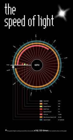 Infographic  Light science
