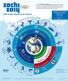 Sochi 2014  Infografía: XXII Juegos Olímpicos de Invierno