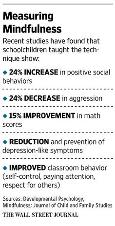 Can 'Mindfulness' Help Students Do Better in School? - WSJ