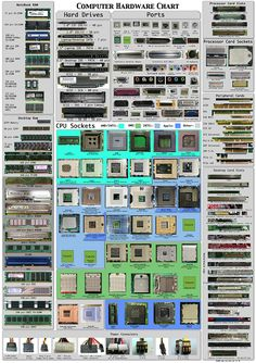 """Computer Hardware Chart: This is more a """"photo- graphic"""" rather than an infographic. It's about a chart gathering the hardware ïntelligence both for computer freaks that love tuning and for new bees who wondering what the hell is in this box. Alter Computer, Ram Computer, Computer Basics, Computer Build, Computer Technology, Desktop Computers, Computer Science, Wearable Technology, Technology Wallpaper"""