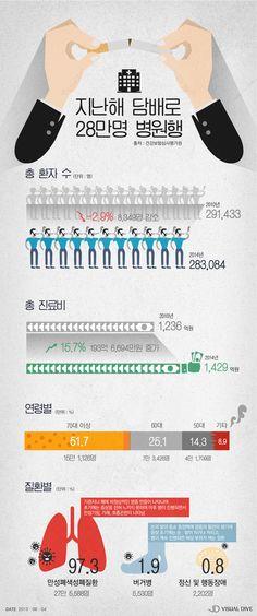 지난해 흡연 관련 질환자 28만 명…기침, 손·발 저리면 진단 받아야 [인포그래픽] #Smoking / #Infographic ⓒ 비주얼다이브 무단 복사·전재·재배포 금지
